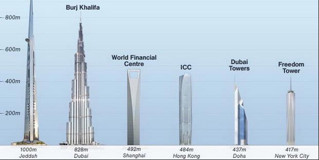 Perbandingan tinggi gedung-gedung yang ada di dunia (Pewartaekbis)