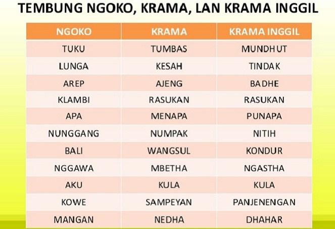 Level bahasa Jawa (Slidesharecdn)