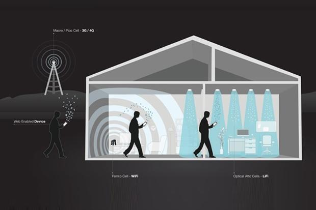Ilustrasi Li-Fi (Sindo)