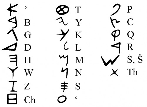 Alfabet Phoenician (Ancient)