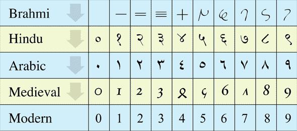 Angka Brahmi sampai modern (Arindambose)
