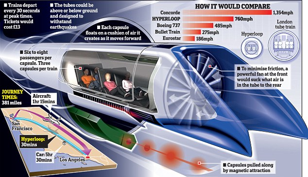 Hyperloop (Daily Mail)