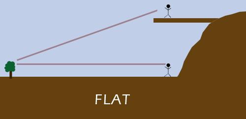 Bukti bumi itu bulat (Smarterthanthat)