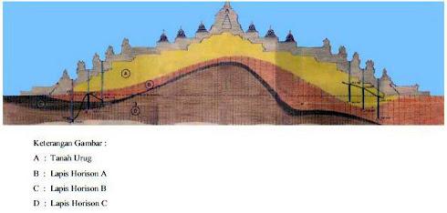 Struktur tanah Candi Borobudur (Anehdidunia)