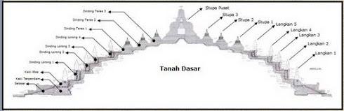 Bagian-bagian Candi Borobudur (Anehdidunia)