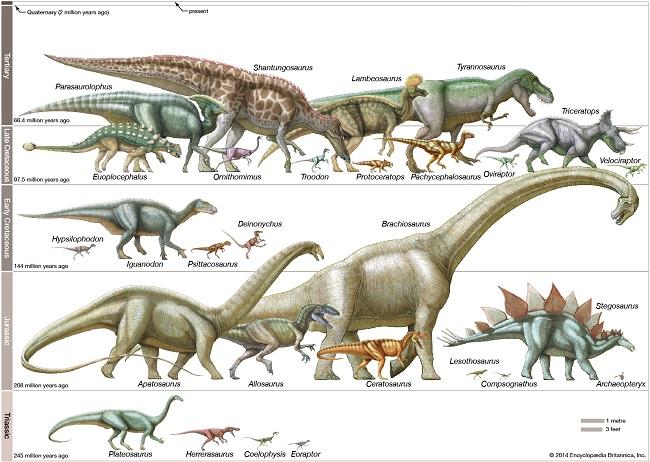 Macam-macam dinosaurus (Britannica)