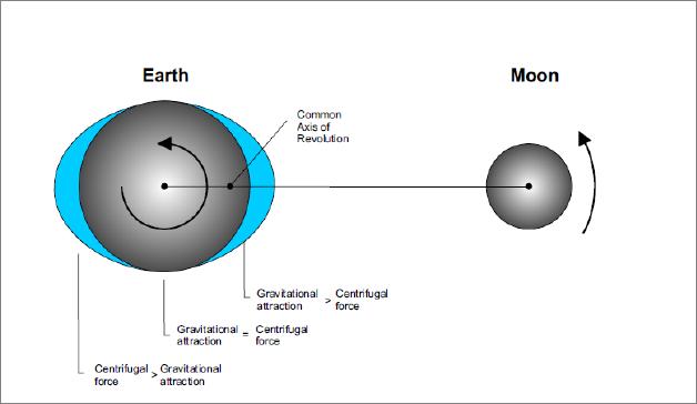 Sentrifugal serta sentripetal bumi dan bulan (Picsaboutspace)